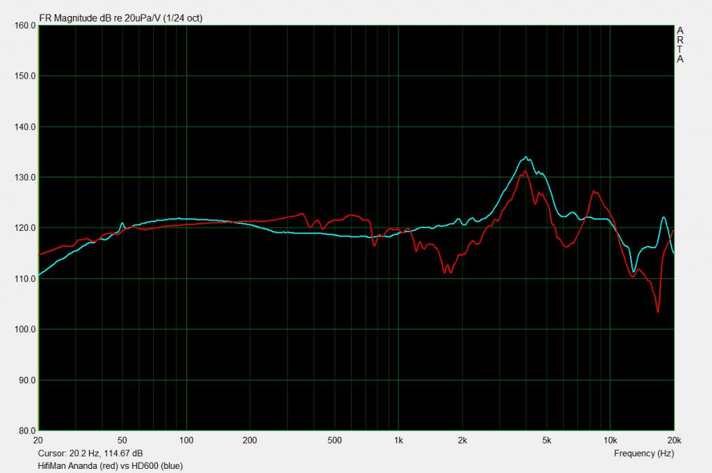 HiFiMan Ananda vs HD600 measurements